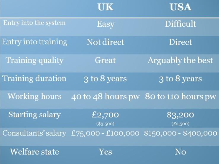 UK vs USA 2